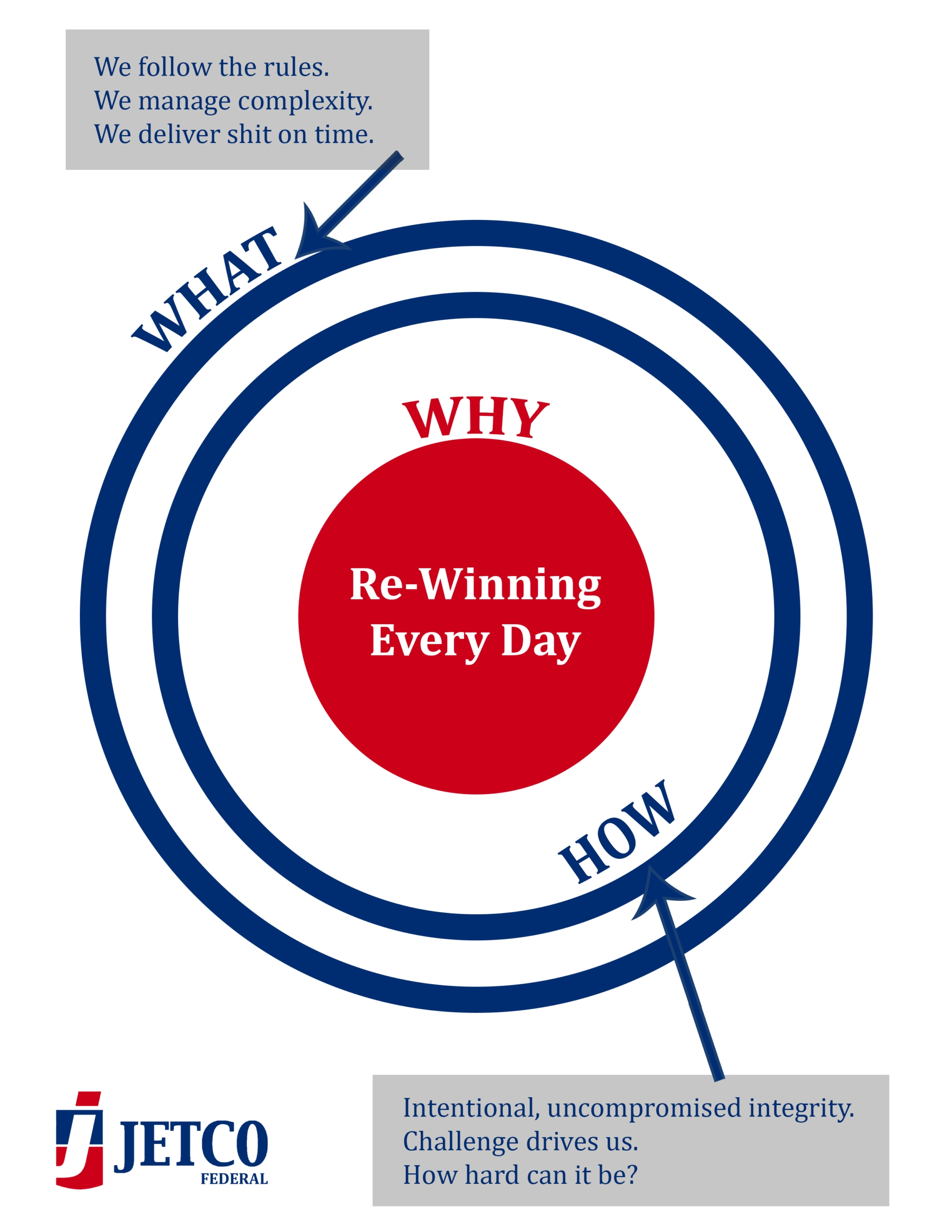 Why What We Do Matters: Re-Winning Every Day